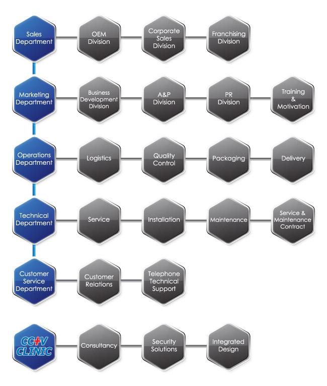 gtc-org-chart